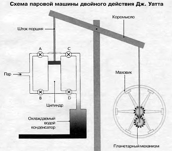 Схема паровой машины двойного